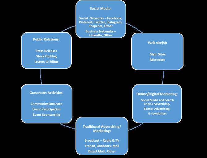 integrated-marketing-plan